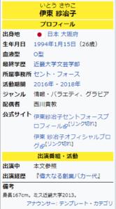 伊東紗冶子さんのウィキペディア